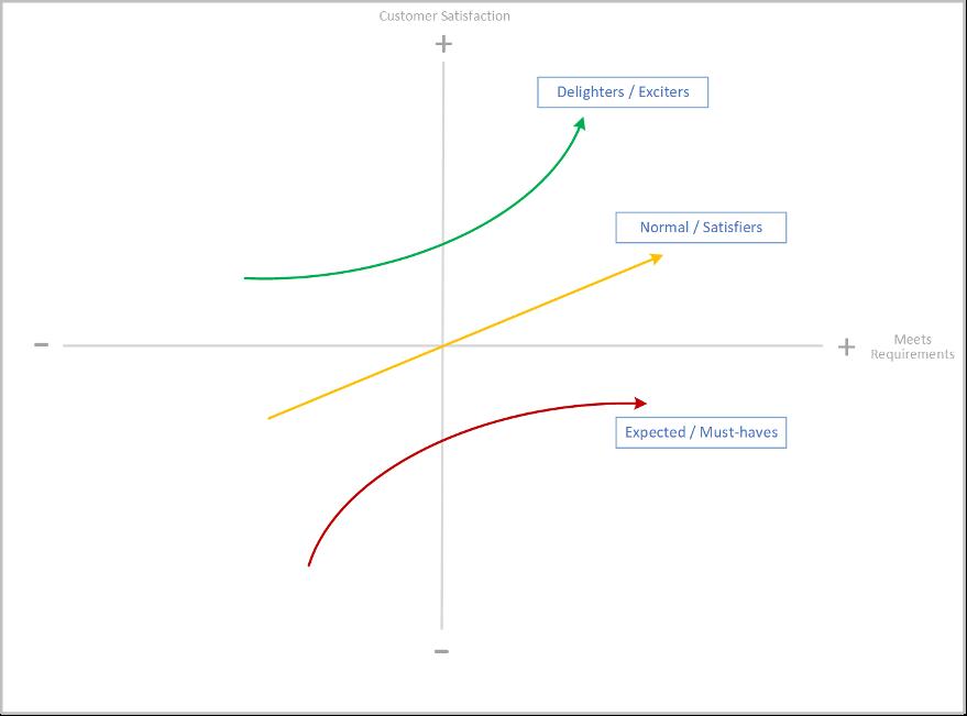 Kano Model for Digital Transformation
