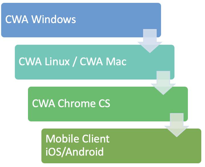 citrix_workspace_app_release_priority